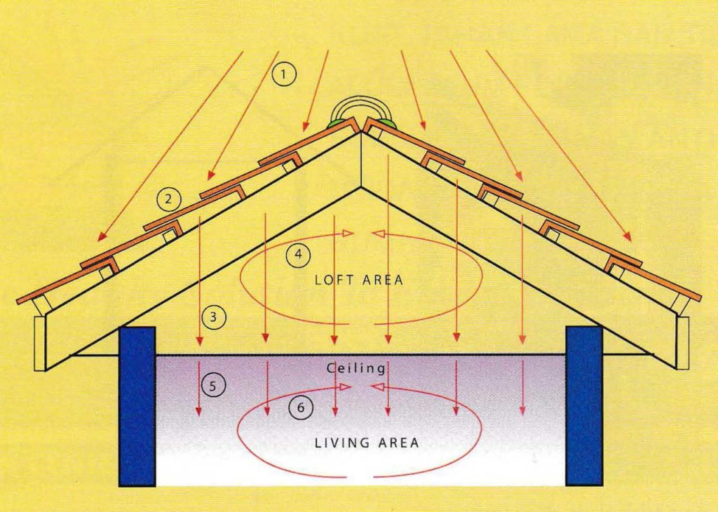 Extreme Heat Prevention: How to Keep your House Cool in this Summer   Raysa House